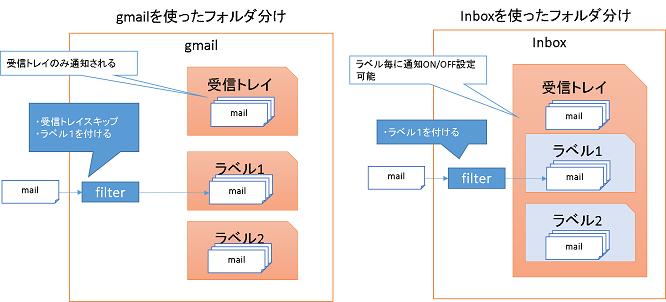 Inboxイメージ