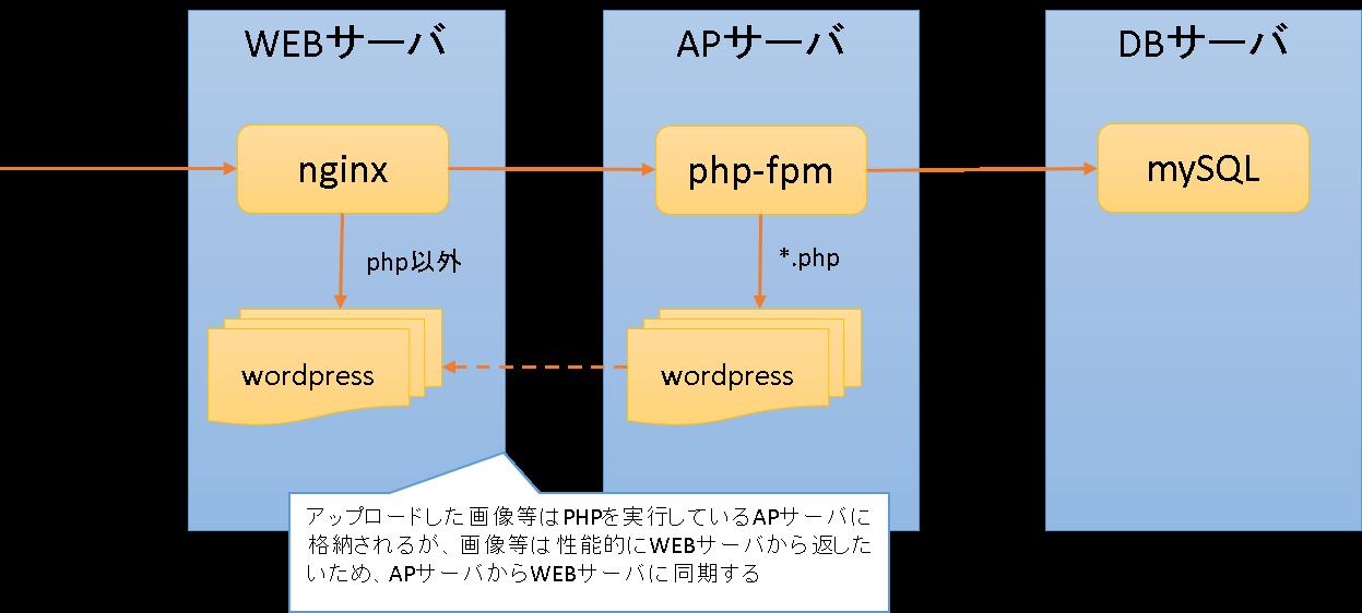 wordpress3層モデル