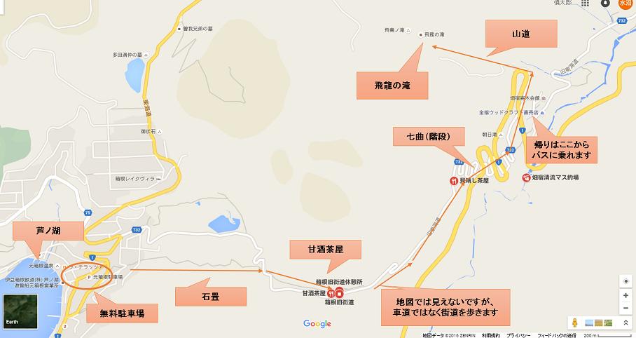 箱根街道ルート