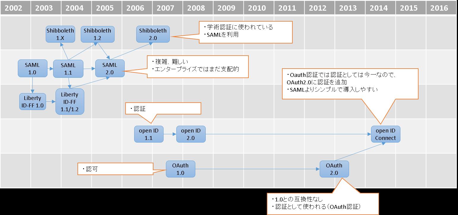federation_history